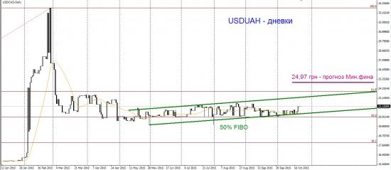 Доллар-гривна. Восходящий тренд сохраняется