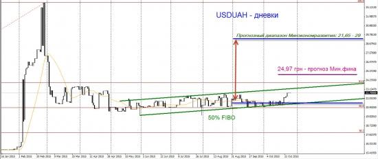 Торговый план по доллар-гривне. Момент истины близок