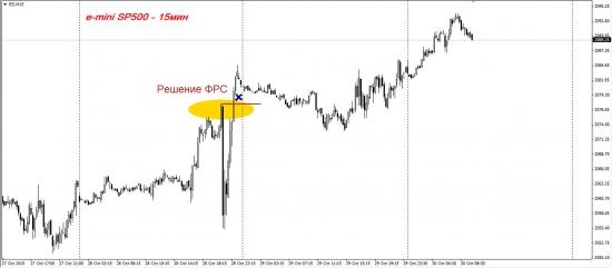 S&P500 внушает оптимизм
