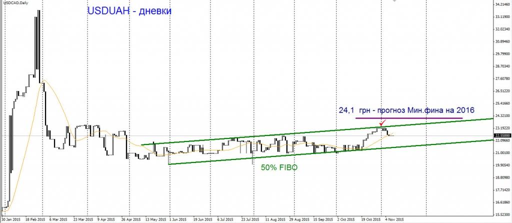 График изменений курса 1 Американского доллара к Украинской гривне