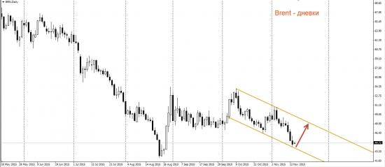 Нефть. Чёрное золото может снова заблестеть