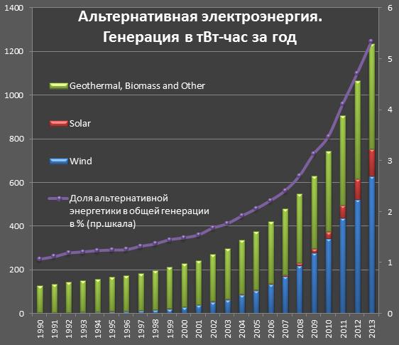 В энергетике произошли драматические изменения