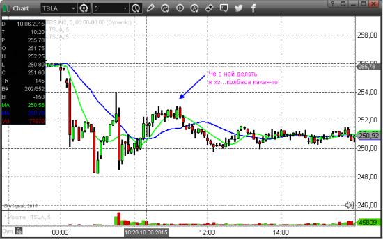 Анализ торговых ситуаций с утреннего поиска на NYSE.