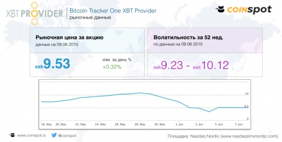 Экспресс-обзор курса биткоина (10.06.2015)