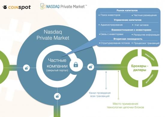 Зачем Nasdaq планирует в конце года внедрять blockchain?