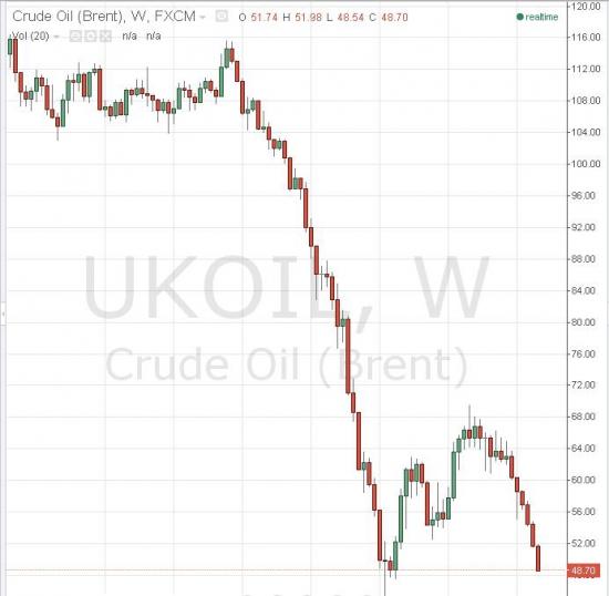 Никто не ждал обновления лоев по нефти летом?