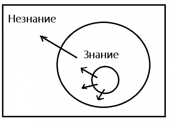 Мера знаний на рынке и в жизни