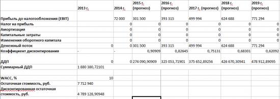 Оценка стоимости себя по методу сравнительного анализа и методу Дисконтированного Денежного Потока.
