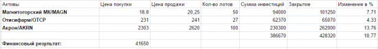 Инвестиционный портфель (20.08.2015)
