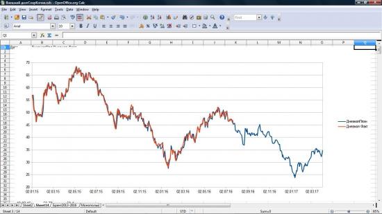 Нефть. Ничего личного. Просто графики.