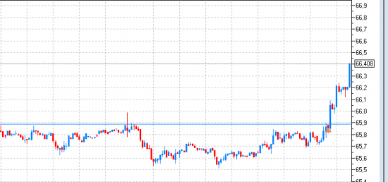 Рубль (USD/RUB, Si)