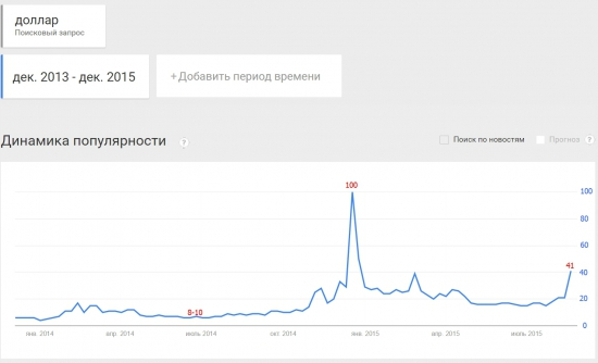 """Популярность поискового запроса """"доллар"""""""