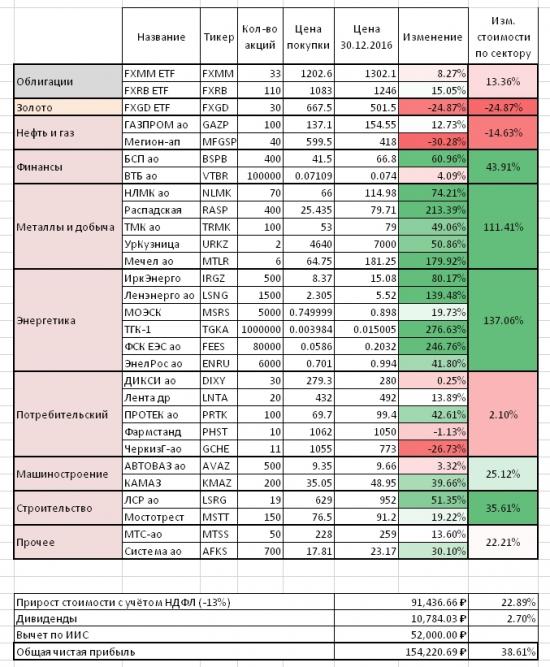 Пассивное инвестирование на ИИС. Итоги первого года.