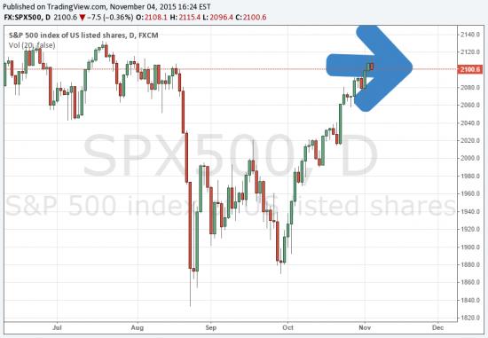 Прогнозы по SP500, неужели он пойдет вправо?