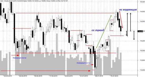 Краткий анализ 20.07.15 в GZU5 на основе Market Profile