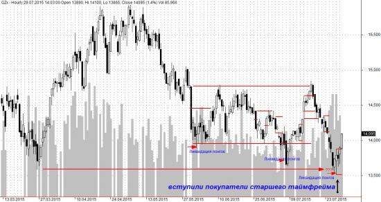 Краткий анализ 29.07.15 в GZU5 на основе Market Profile