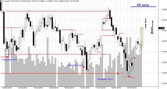 Краткий анализ 31.07.15 в GZU5 на основе Market Profile