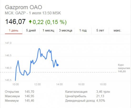 Газпром 150,80