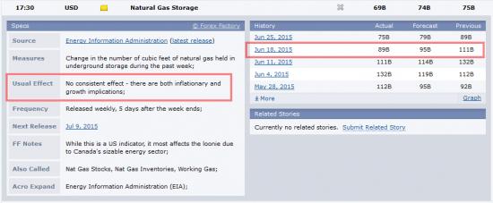 Разоблачение еженедельного отчета о запасах газа. Как на нем можно заработать?