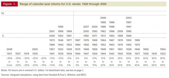 Статистика годовой доходности американского фондового рынка за 84 года.
