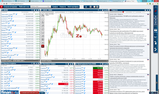 Скрин Trader-Desk finanz.ru