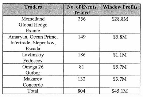 Данные по кол-ву сделок и прибыли