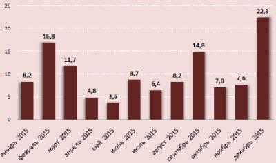 Расписание выплаты внешнего долга по 2015 году
