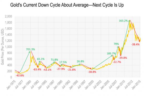 Ретроспектива. Торговые циклы. Золото.