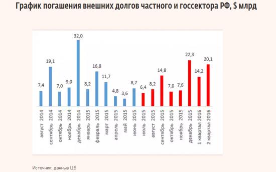 График погашения внешних долгов частного и государственного сектора РФ, $ млрд.