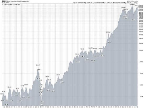 Акции – Часть 2: Рынок всегда идет вверх