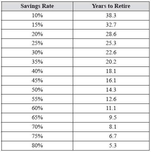 Акции — Часть 7: Правда ли, что все могут выйти на пенсию миллионерами?