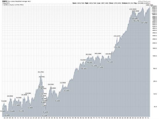 Акции — Часть 18: Инвестирование на растущем рынке
