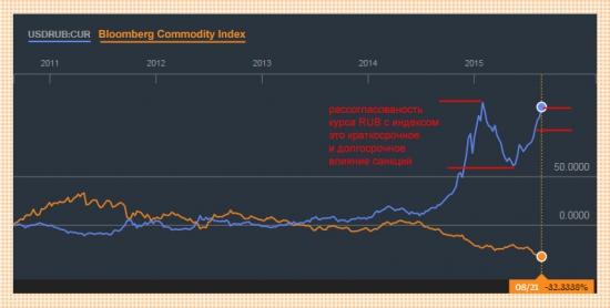 USD/RUB/COMMODITIES