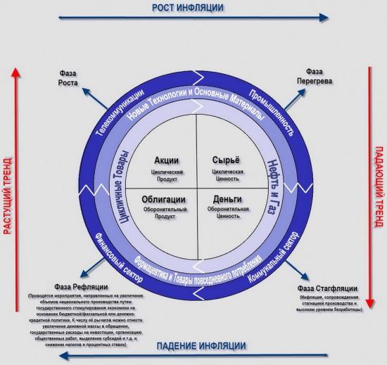 Деньги и экономический цикл