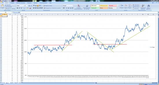 Рынок это случайность или закономерность?