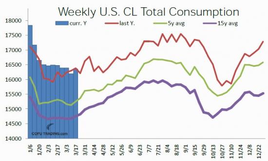 Общий объем потребления нефти в США