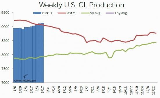 Объем добычи нефти в США
