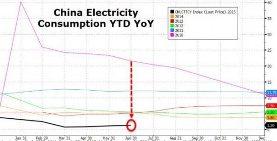 Заметки биржевого спекулянта или комментарии обо всём(нефть и Китай)