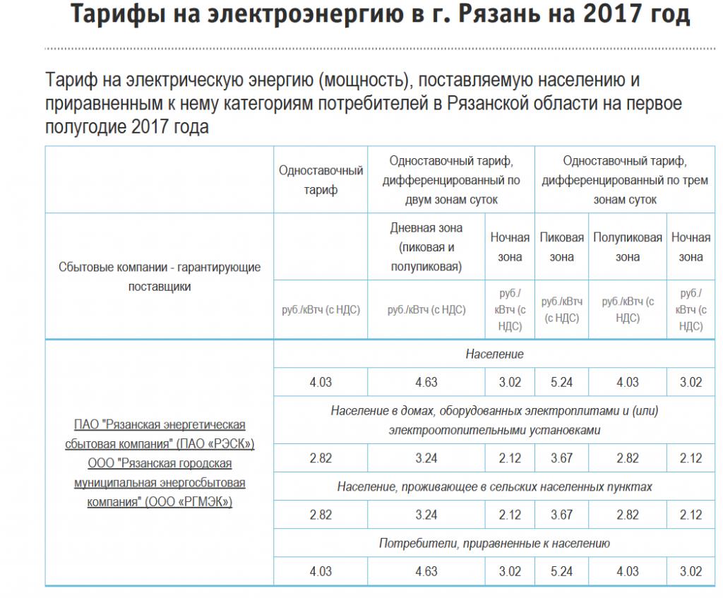 бланк квитанции за свет в 2013 году псков