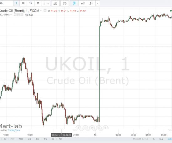 Гэп по нефти