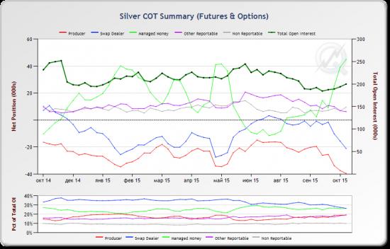 Золото. Серебро. Платина. Краткиое вью на основе анализа отчетов COT 2015-10-20.
