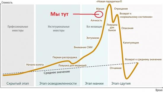Криптовалюта - стадия жадности/мании/пик...