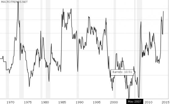 Исторический Экономический Перелом