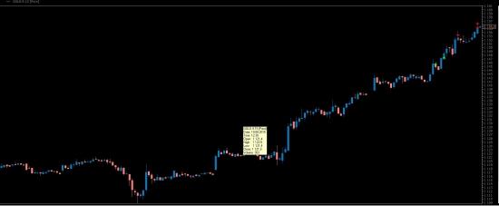 Трейды сегодня. Евро-направленное движение.