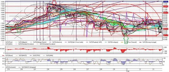 SI-9.15 мысли по рынку + технический анализ
