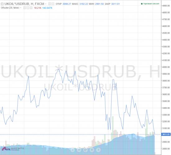 Нефть в рублях. А как купить?