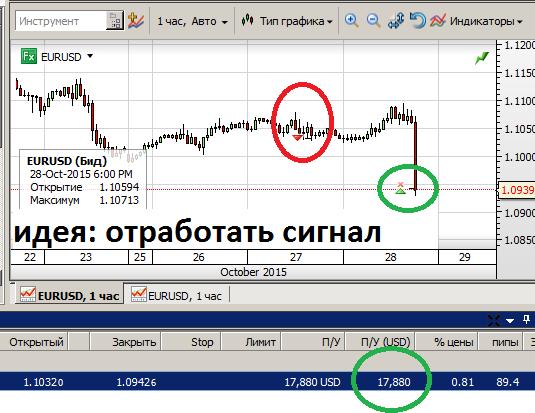 Закрыл шорт по евро +31% ($17000) я и инвестор доволены