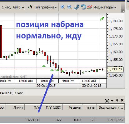 Золото: взгляд на рынок