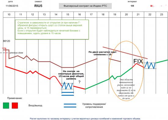 RIZ5: неопределенность и ожидания