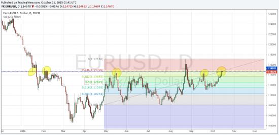 Eur\Usd